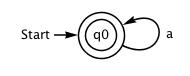 Schrei eines deterministischen endlichen Automaten (DFA)